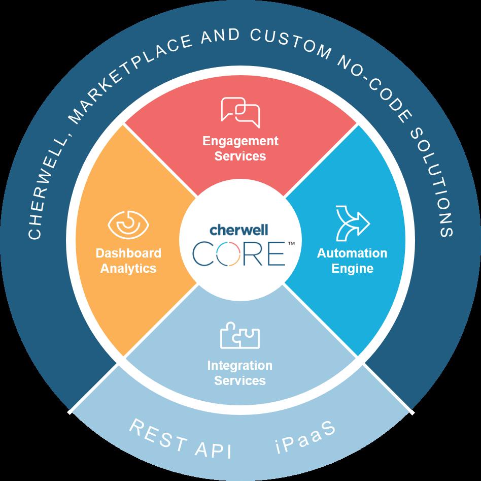 , Enterprise Service Management, Adaptive Dynamics