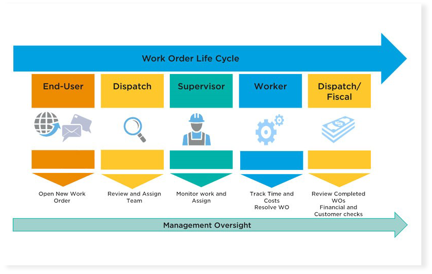 , Facilities Service Management, Adaptive Dynamics